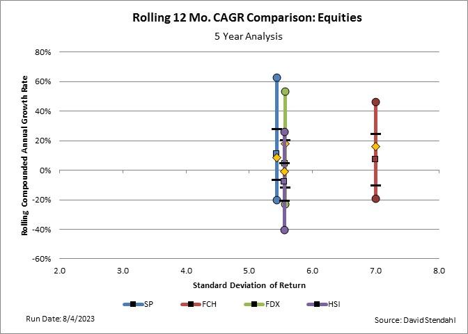 RollCAGR10YrFCH Signal Trading Group