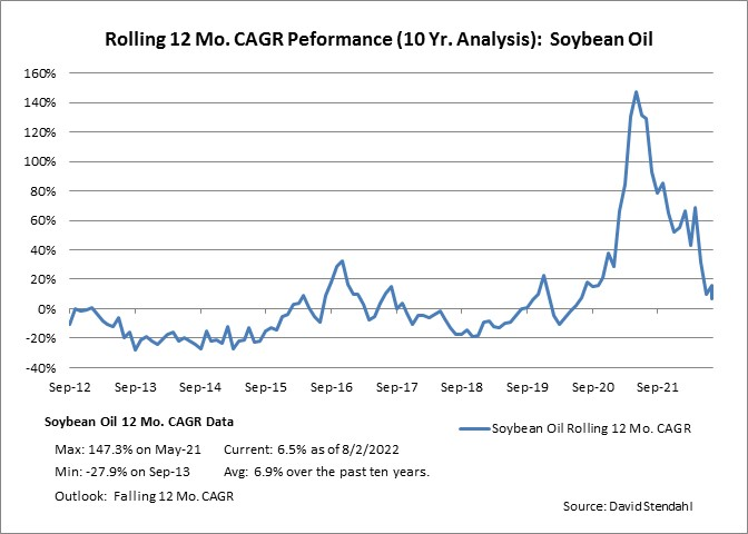 Rolling 12 Month CAGR Performance: Bean Oil