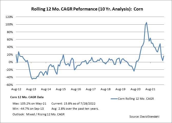 Rolling 12 Month CAGR Performance: Corn
