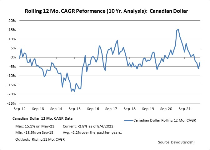 Rolling 12 Month CAGR Performance: Canadian Dollar