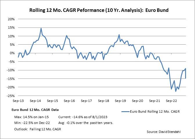 Rolling 12 Month CAGR Performance: Euro Bund