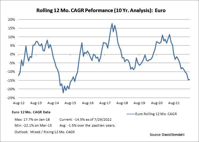 Rolling 12 Month CAGR Performance: Euro Currency