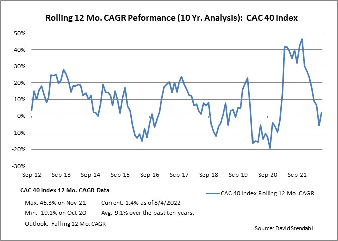 Rolling 12 Month CAGR Performance: Paris CAC-40 Index