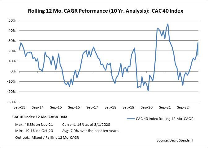 Rolling 12 Month CAGR Performance Paris CAC 40 Index