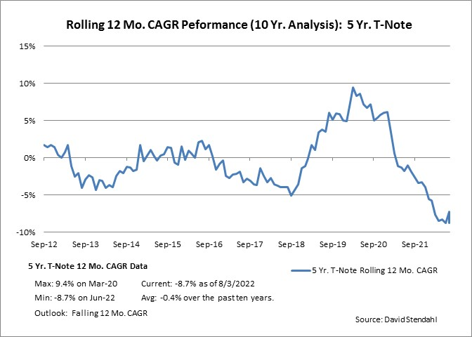Rolling 12 Month CAGR Performance: Five Year Notes