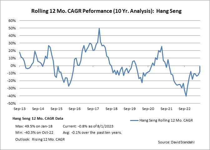 Rolling 12 Month CAGR Performance: Hang Seng Index