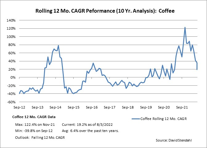 Rolling 12 Month CAGR Performance: Coffee