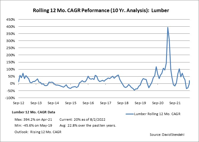 Rolling 12 Month CAGR Performance: Lumber