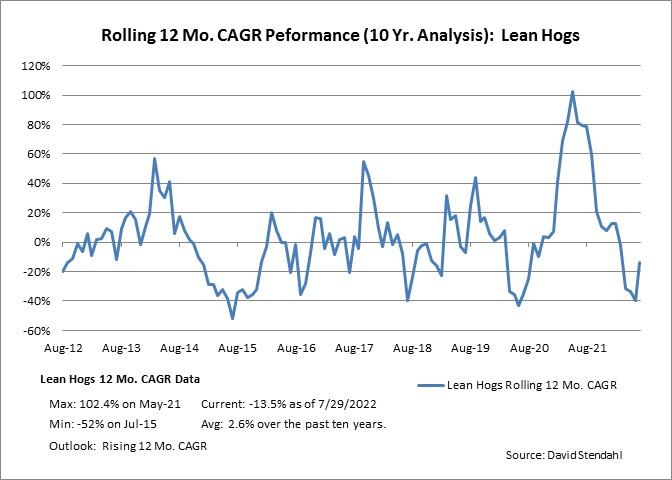 Rolling 12 Month CAGR Performance: Lean Hogs