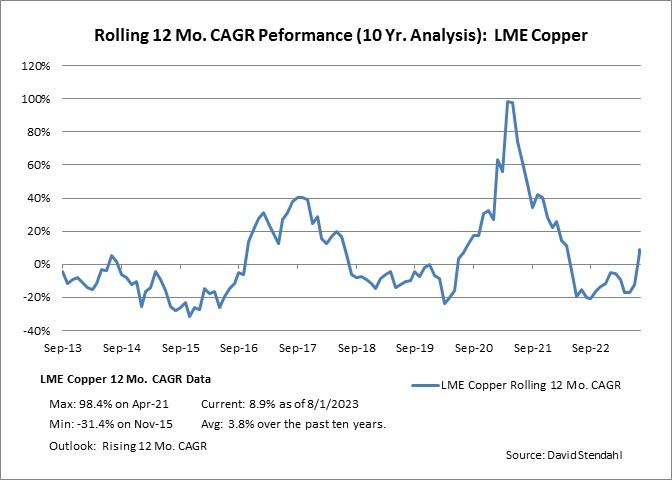 Rolling 12 Month CAGR Performance: LME Copper
