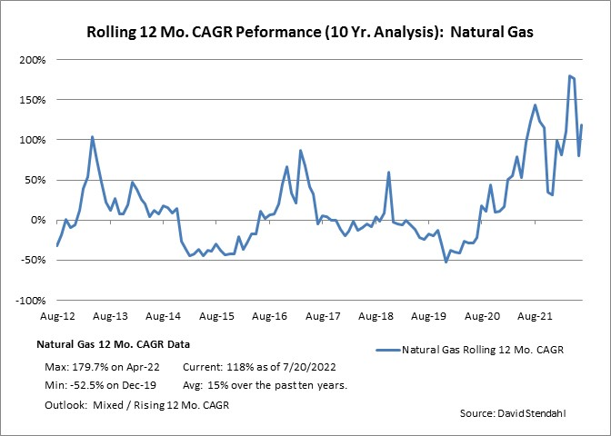 Rolling 12 Month CAGR Performance: Natural Gas