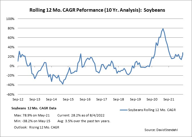 Rolling 12 Month CAGR Performance: Soybeans