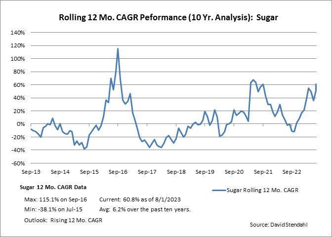 Rolling 12 Month CAGR Performance: Sugar