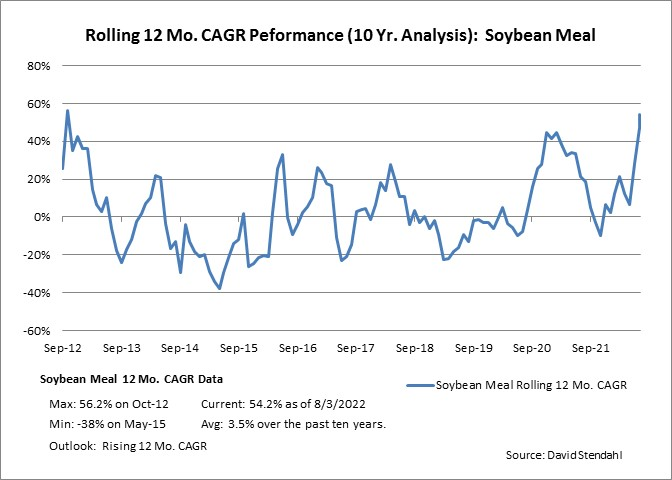 Rolling 12 Month CAGR Performance: Soybean Meal