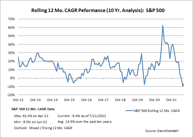 Rolling 12 Month CAGR Performance: S&P 500 Index
