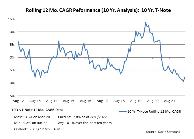 Rolling 12 Month CAGR Performance: Ten Year Notes