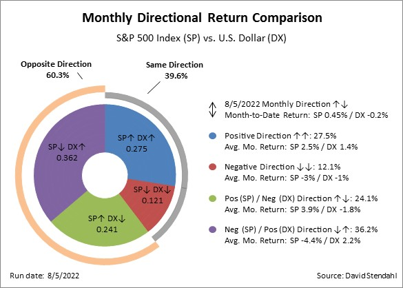 Investment performance of directional trading strategies