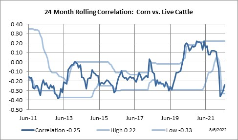 Monthly Correlation Corn – Signal Trading Group