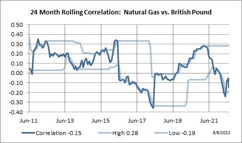 Natural Gas Correlation To S P